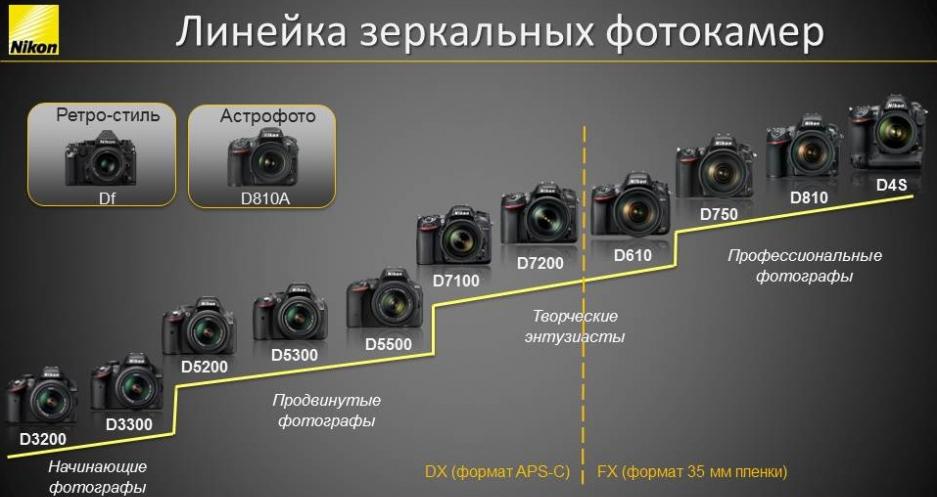 Какие цифры и номера дорогих фотоапаратов никон
